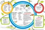 Portion Control Guide and Menu Planning Placemats - 30 Daily Worksheets