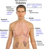 Symptoms of Adult Diabetes